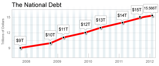 National Debt SC S&P Affirms Reduced Rating Of Long term US Debt