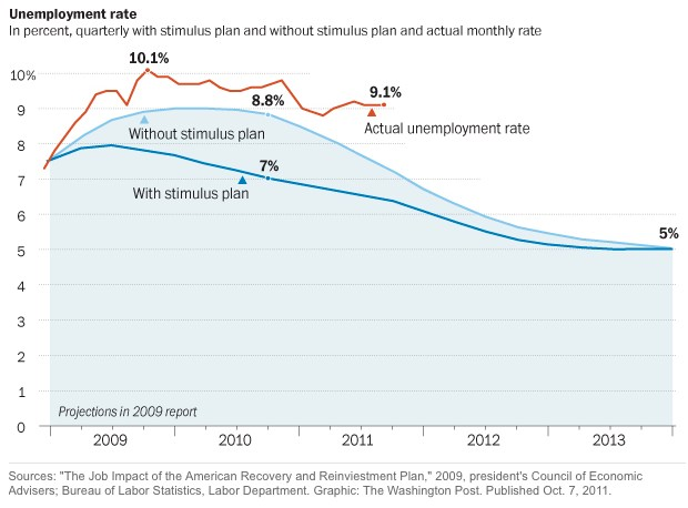 unemployment-rate-obama-stimulus