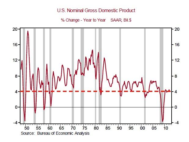 Nominal GDP