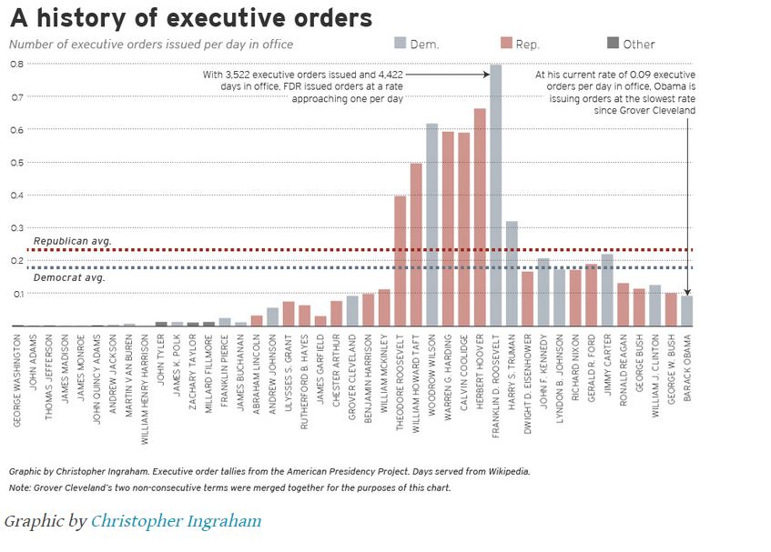 Wpeutil Executive Order
