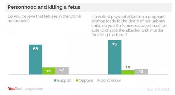 Abortion - Personhood Killing Unborn in Womb