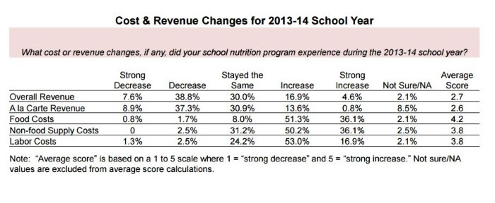 Image Credit: School Nutrition Association
