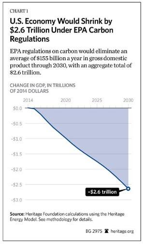 Heritage Foundation Economy Shrink - Climate Change