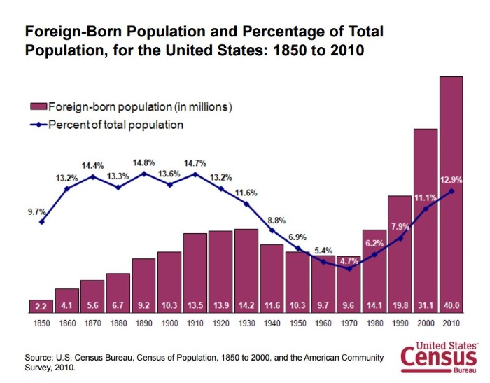 Census foreign born