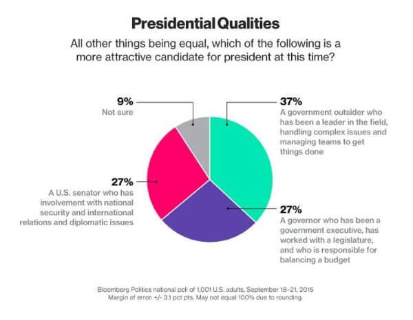 Bloomberg Graphic Pres Qualities