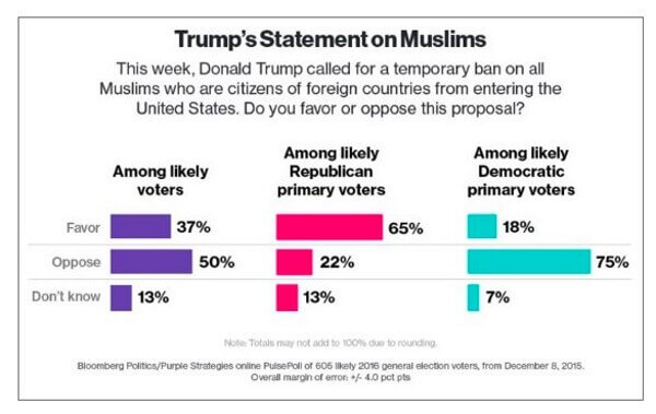 Bloomberg Poll Trump Muslims