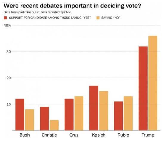 Image Credit: Washington Post from CNN data