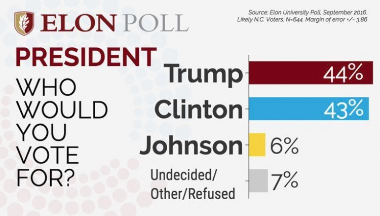 elon-poll-trump-vs-clinton