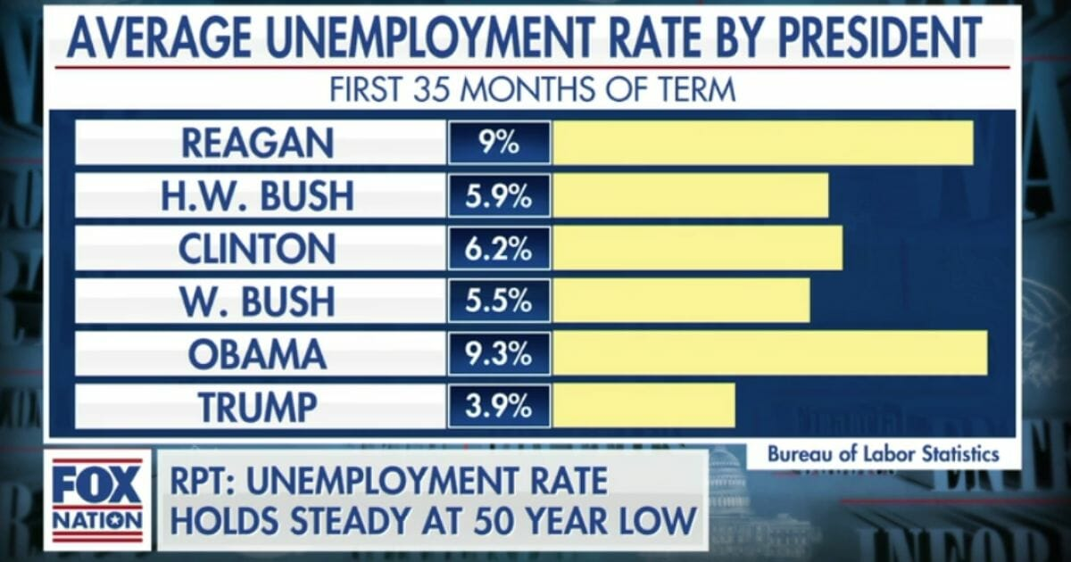 Average unemployment rate by president 1
