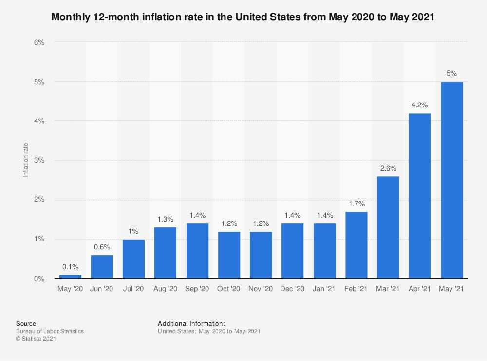 A graph shows the monthly inflation rate in the U.S. from May 2020 to May 2021